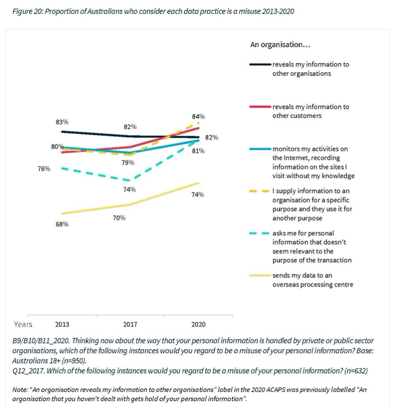 Proportion of Australians who consider each data practice is a misuse 2013-2020