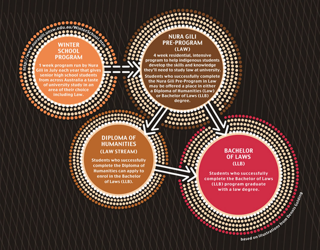 Indigenous Legal Education pathway